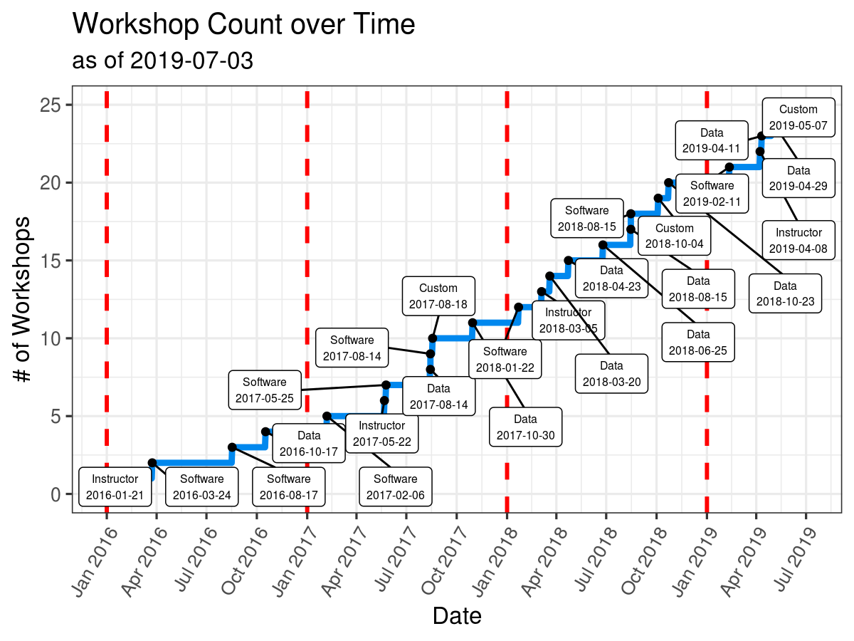 Cumulative Workshops